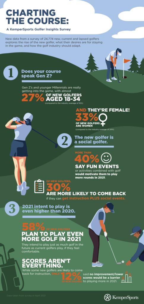 KS_GolfSurvey_Infographic_FINAL