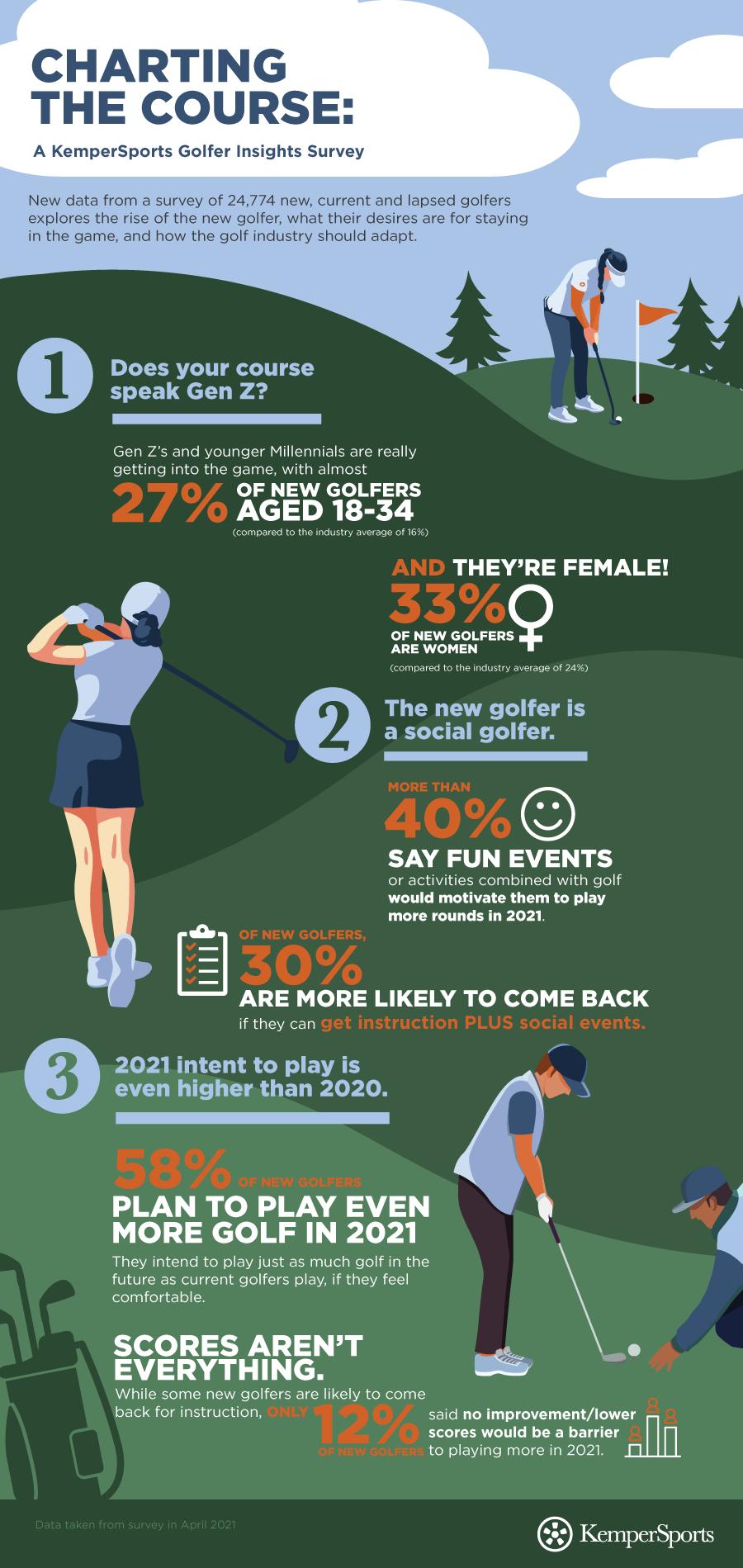 Golf Survey Infographic Design