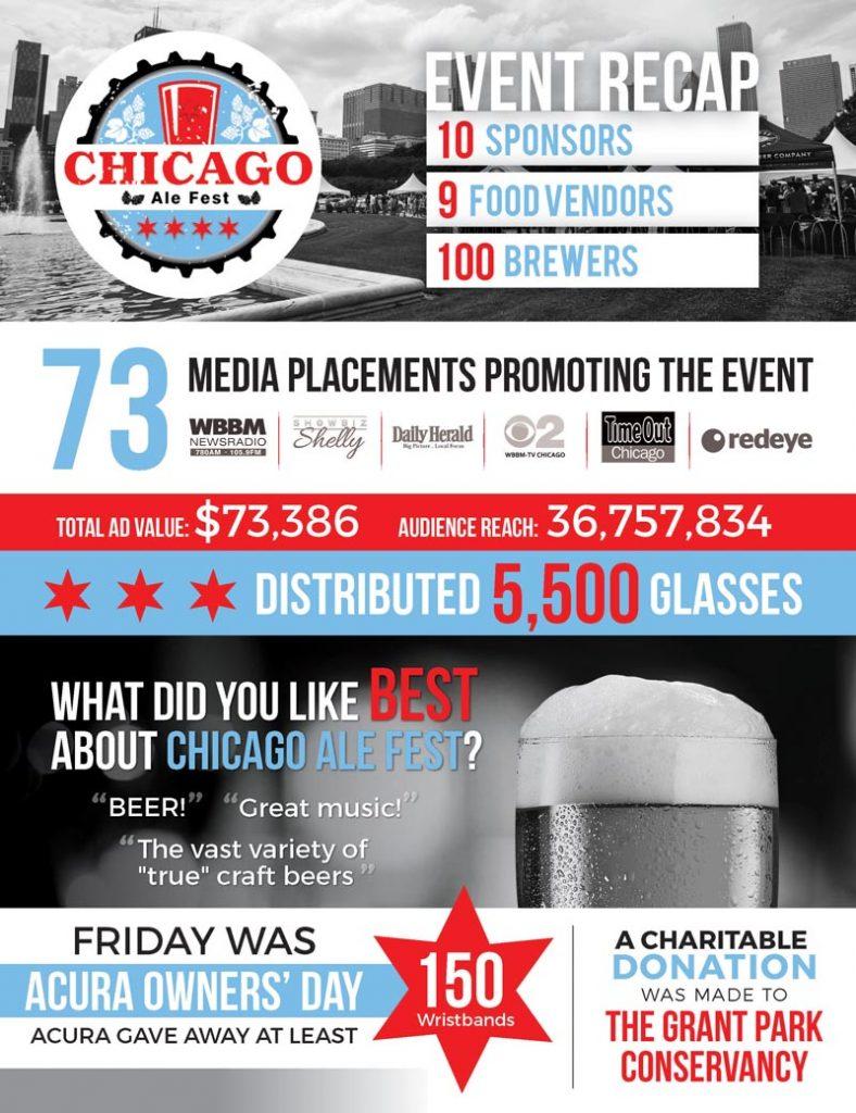 Chicago Ale Fest Recap Infographic