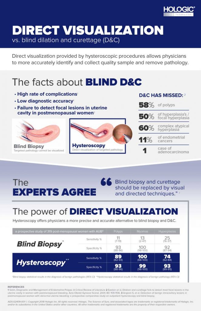 Hologic-MyoSure-DirectVisualization-Infographic