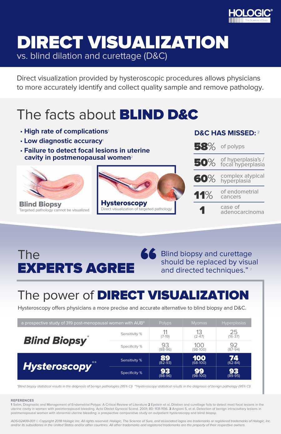 Hologic MyoSure Direct Visualization Infographic