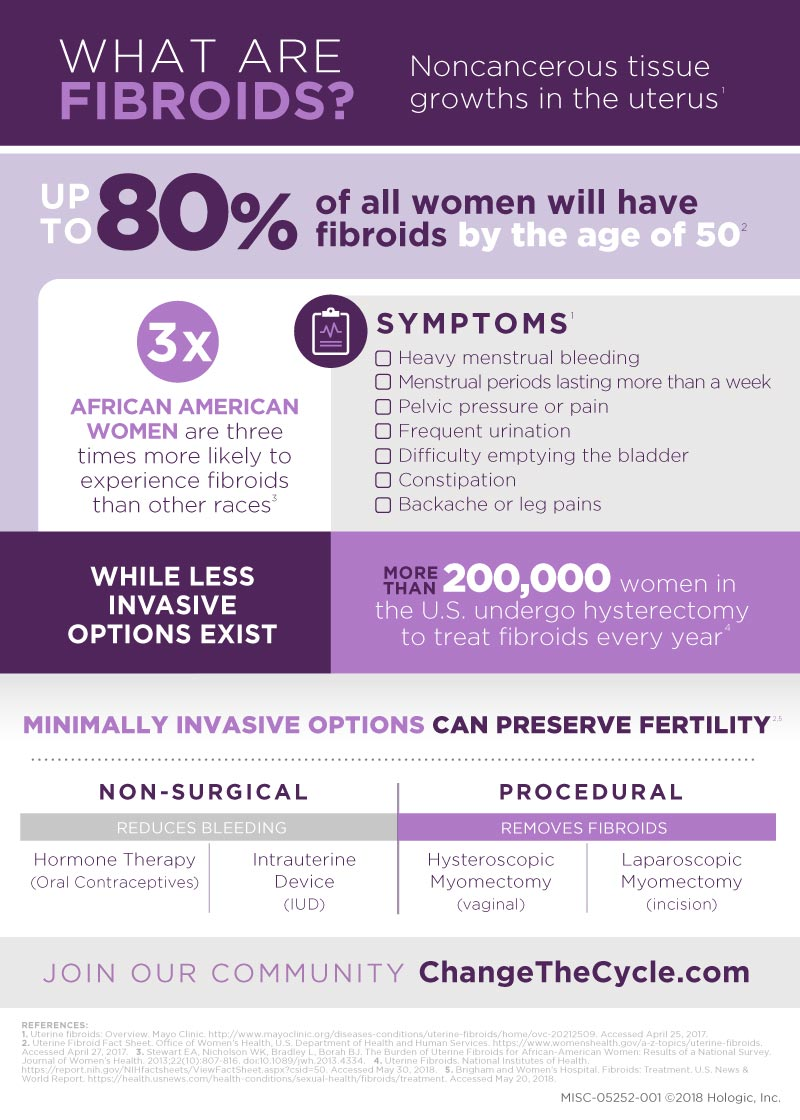 Change the Cycle 2019 Fibroid Infographic